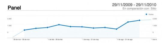 Posicionar web, mejoras optimización SEO
